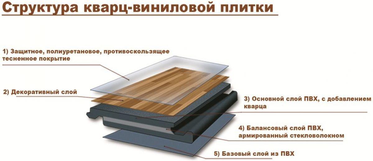 структура кварц-виниловой плитки