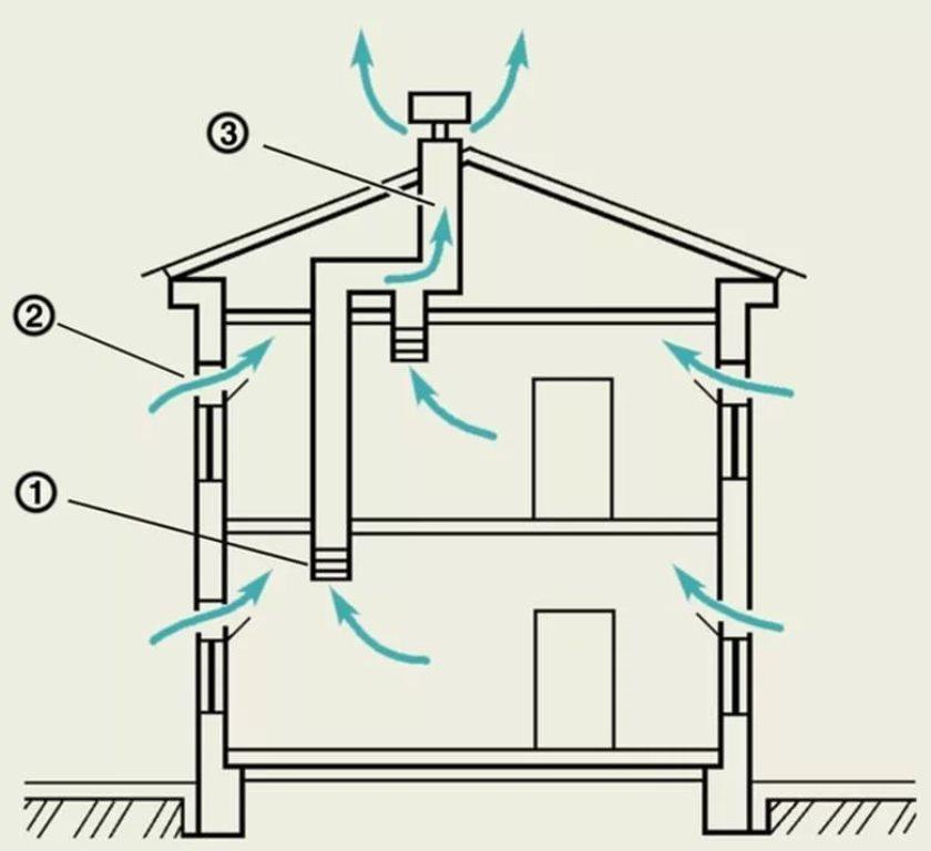 вентиляция в частном доме естественная