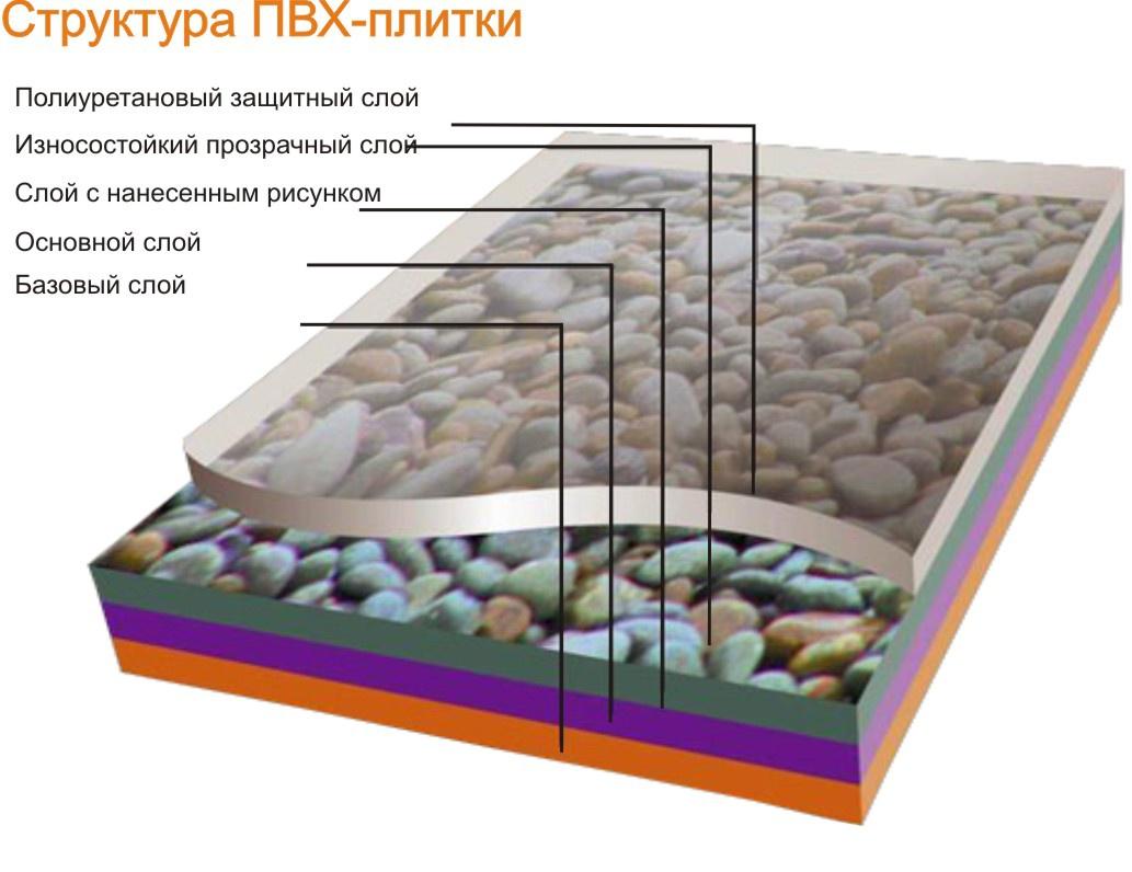 пвх плитка для пола структура