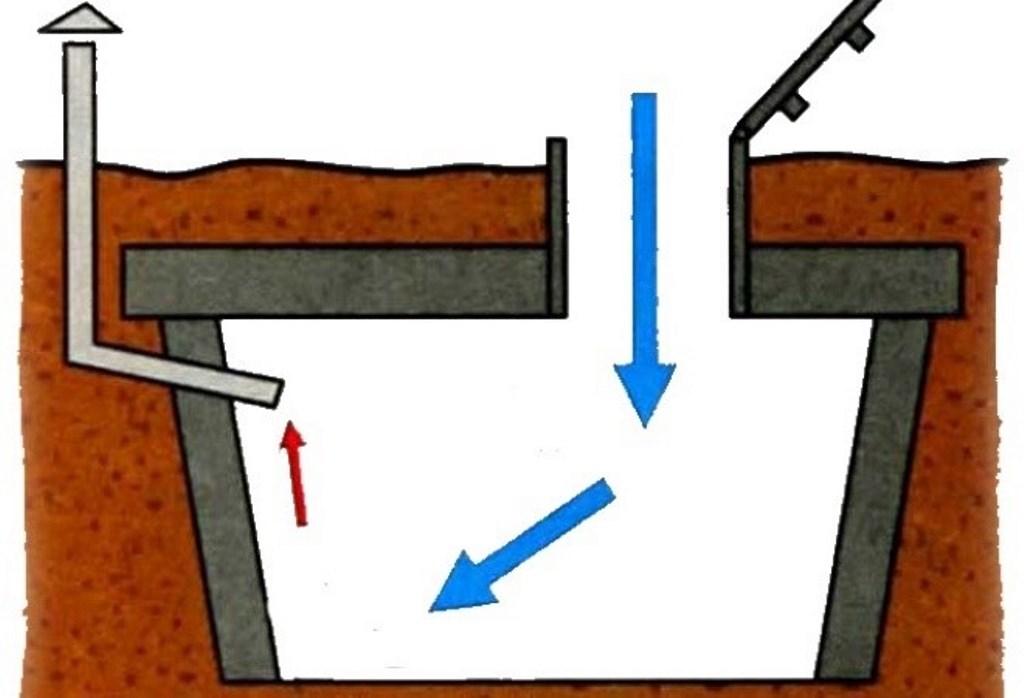 вентиляция погреба с одной трубой